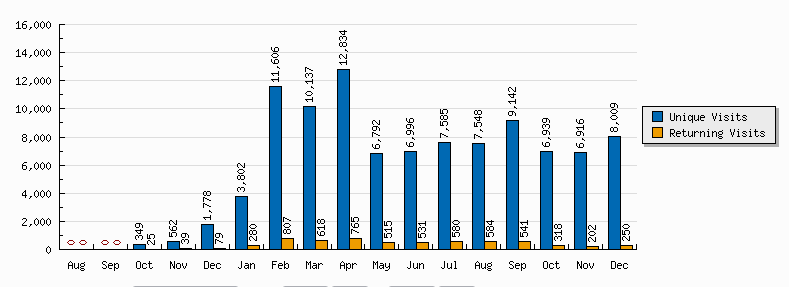 StatCounter Screenshot Monthly SHL